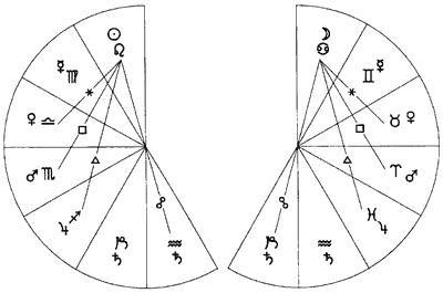 acronical astrologie